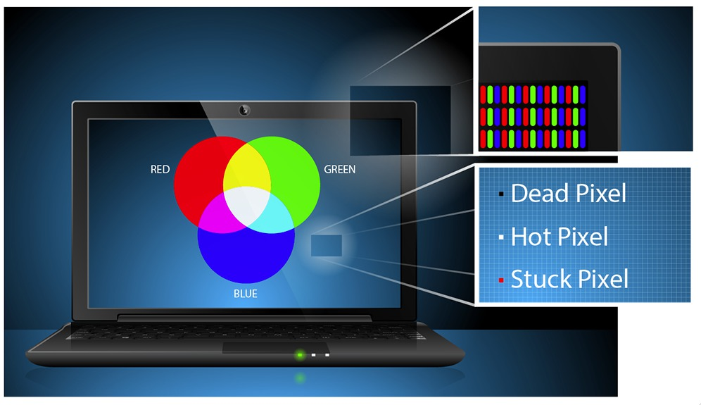 RGB colour model, and how it is relevant to dead pixels. | LaptopScreen.com Blog